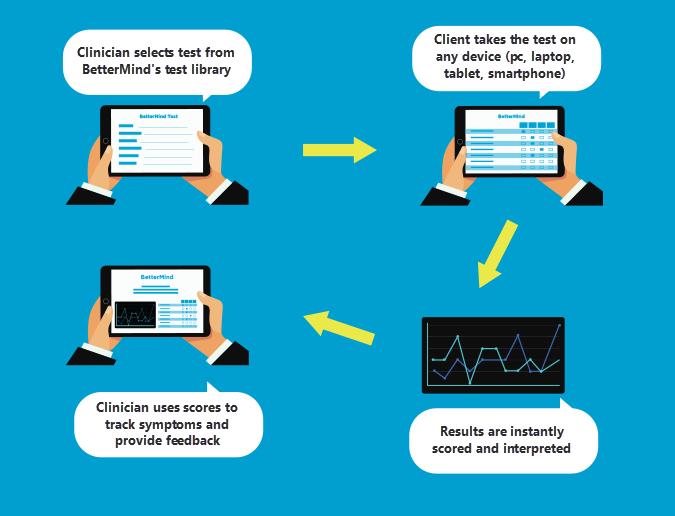 ios-and-webapp-bettermind-app-ipad-webapp-infographic1a